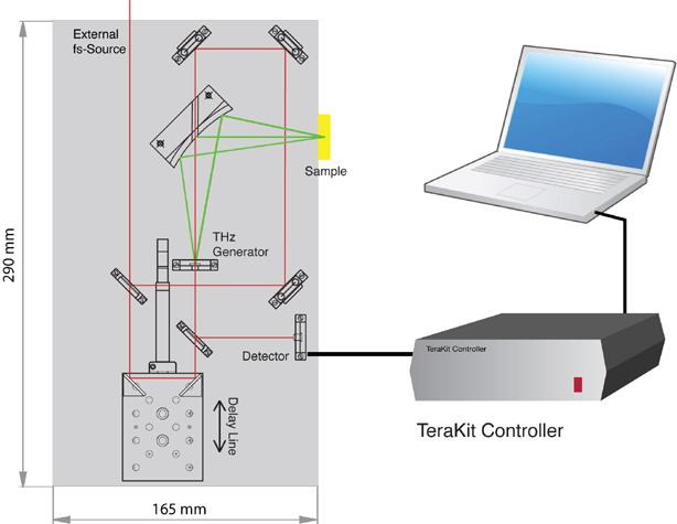 反射型太赫兹系统光学配置